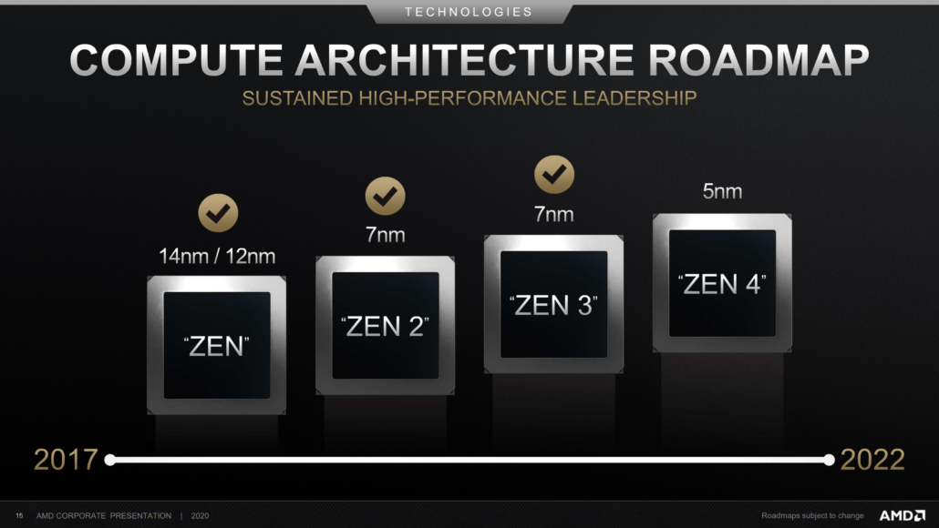 AMD has reaffirmed during its Q1 2021 Investor Call that it will launch Zen 4 CPUs in 2022 (Image Credit: AMD)